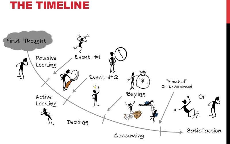 jtbd timeline